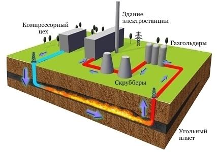 газификации углей: